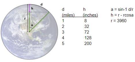 curve proof 1 - Pythagorean calculations